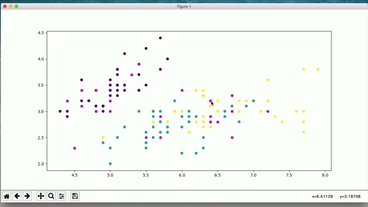 scikit-learn tutorial about Use K-nearest Neighbors To Find Similar Datapoints with Python and Scikit-learn