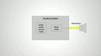 js tutorial about Web Audio API: The Delay Node