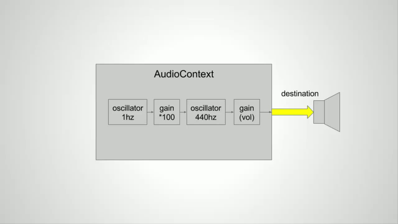 js tutorial about Chaining Web Audio Nodes